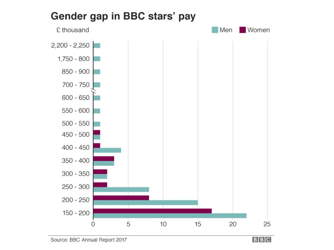 Gender gap in BBC stars pay