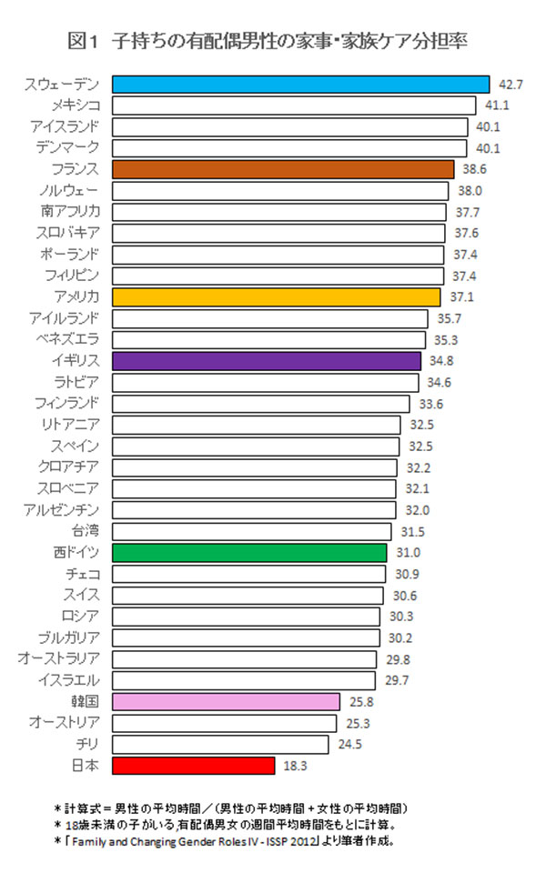 ISSP Survey 2012