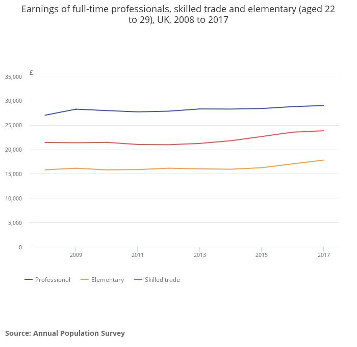 Earnings 2008‐2017