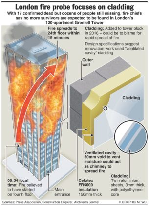 Grenfell cladding