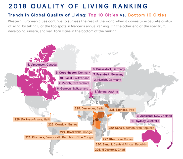 Quality of life city