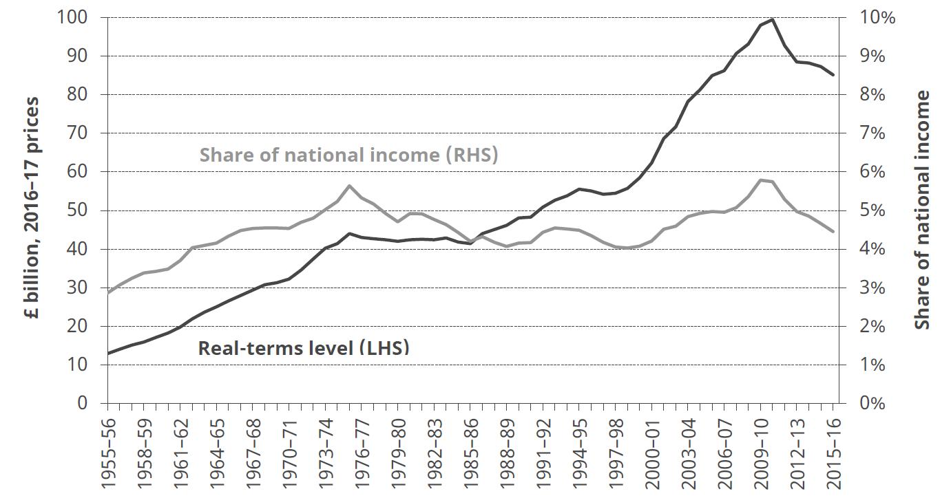 UK Education spending
