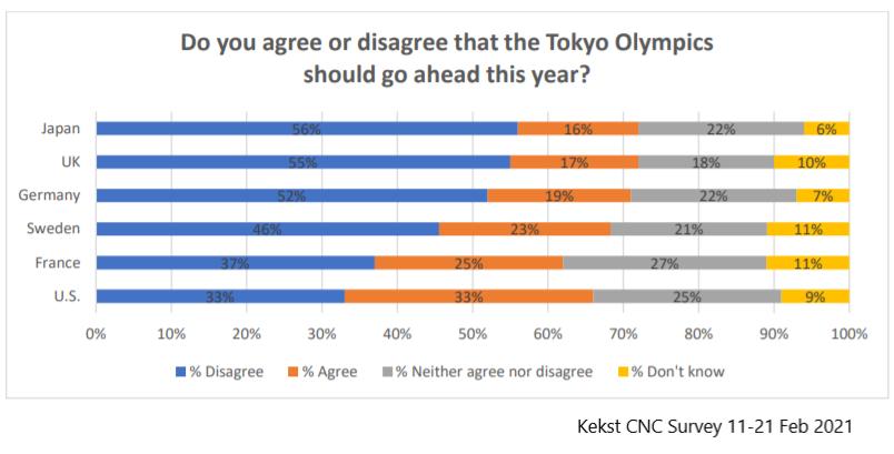 Kekst Survey Tokyo Olympics